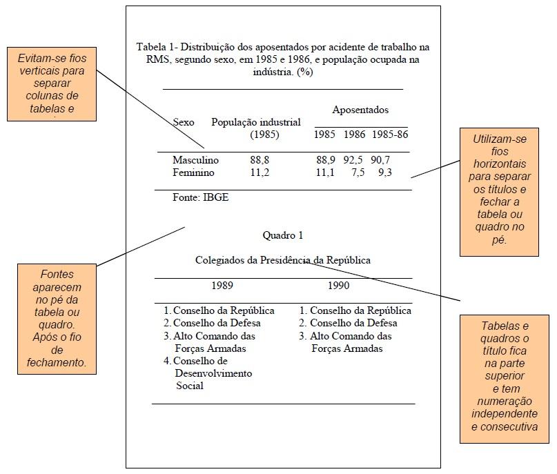 Modelo da Folha com tabela e quadro no texto