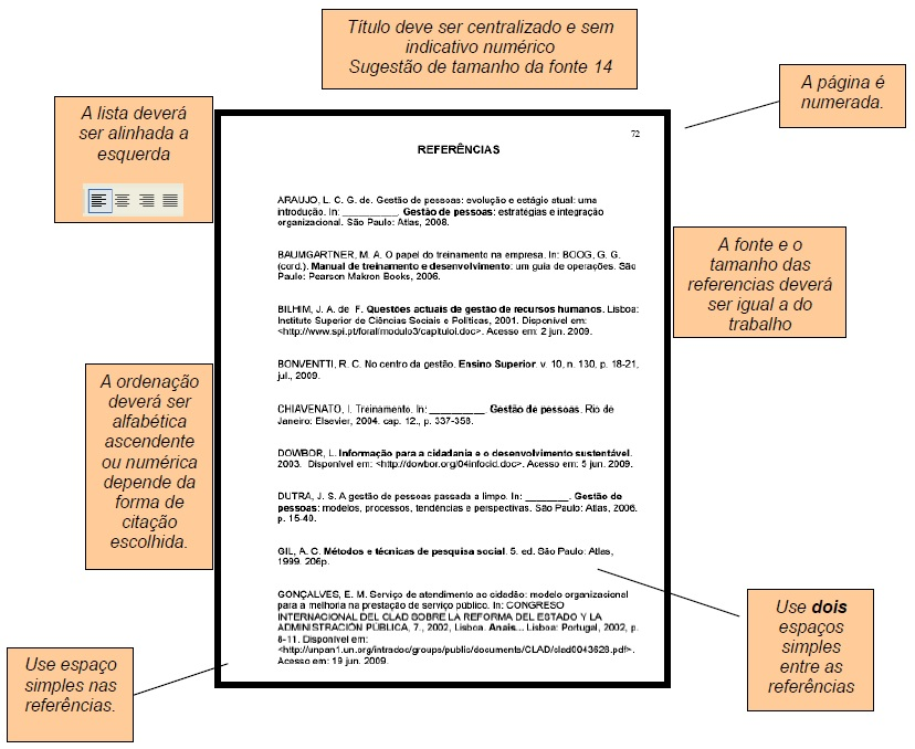 Modelo da Folha de Apresentação da Lista de Referências
