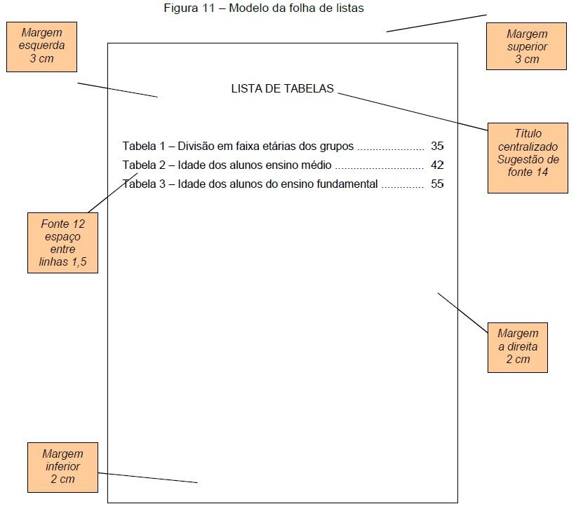 Modelo da Folha de Listas