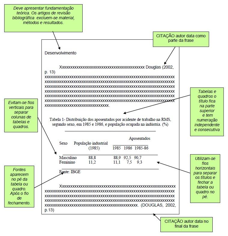 Modelo de Apresentação de Artigo Científico 2