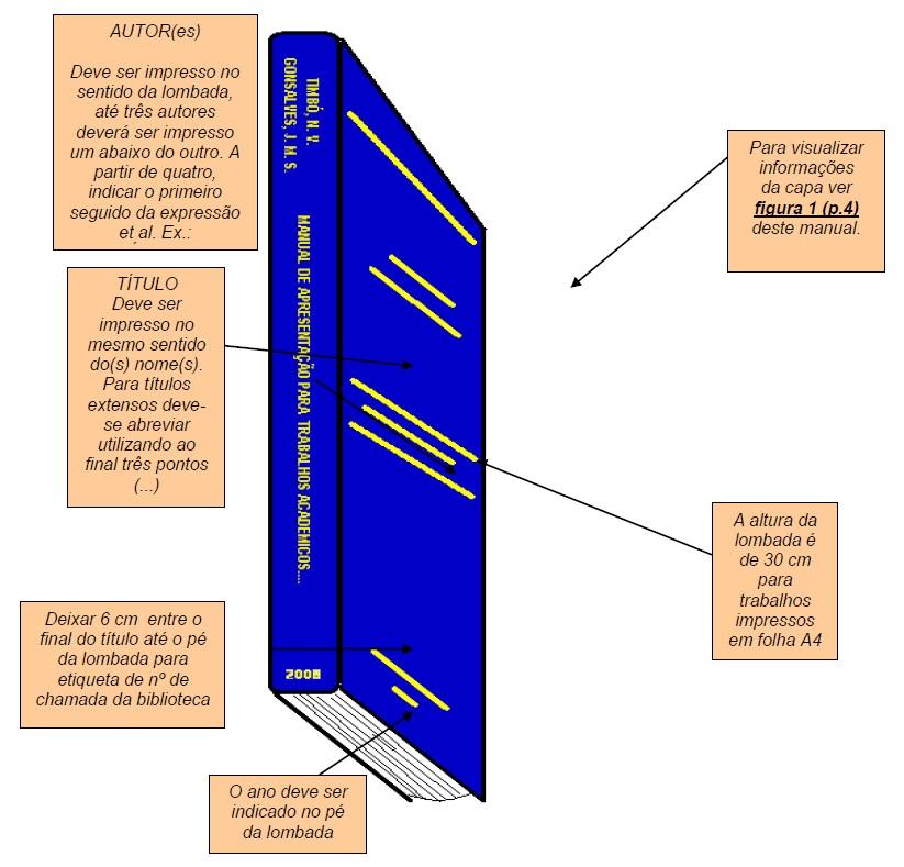 Modelo da Apresentação de Lombada