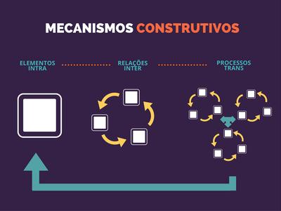 mecanismos construtivos